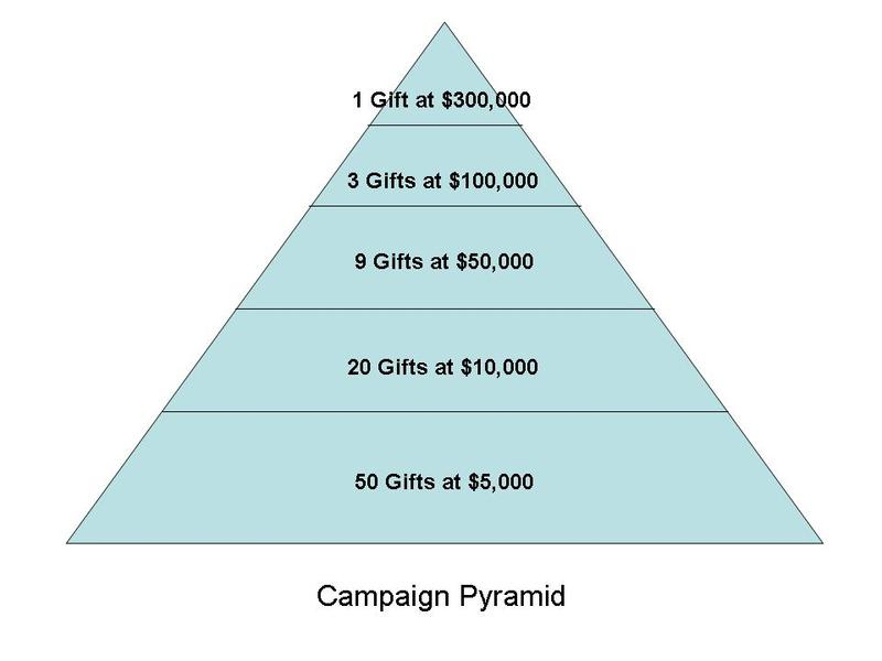 pyramid chart template